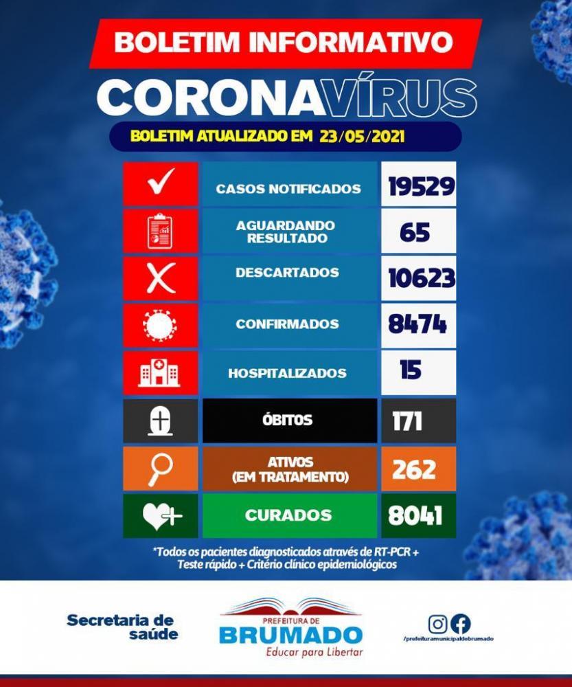 Brumado não registra novas mortes por Covid-19 nos últimos dias, números de curados já chega a 8.041