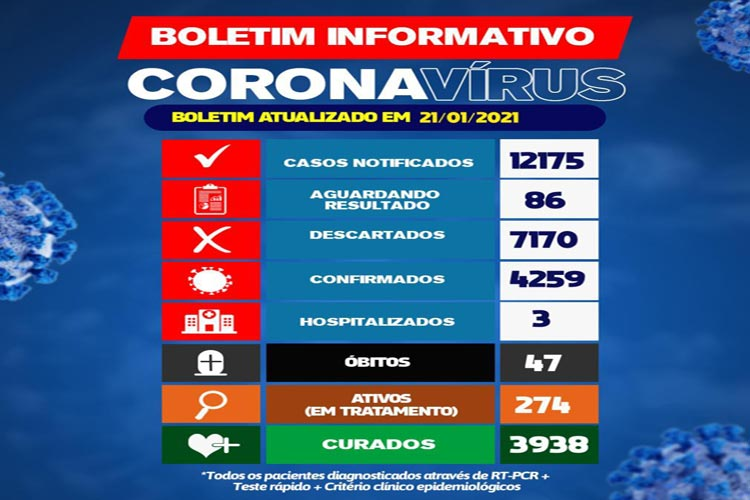 Brumado registra 274 casos ativos da Covid-19