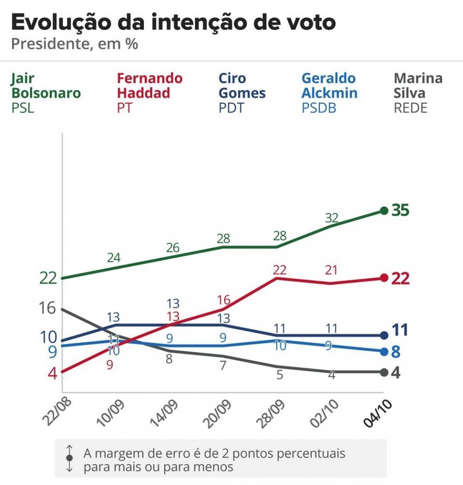 Pesquisa Datafolha: Bolsonaro lidera com 35%; Haddad tem 22%; Ciro, 11%; Alckmin, 8%; Marina, 4%