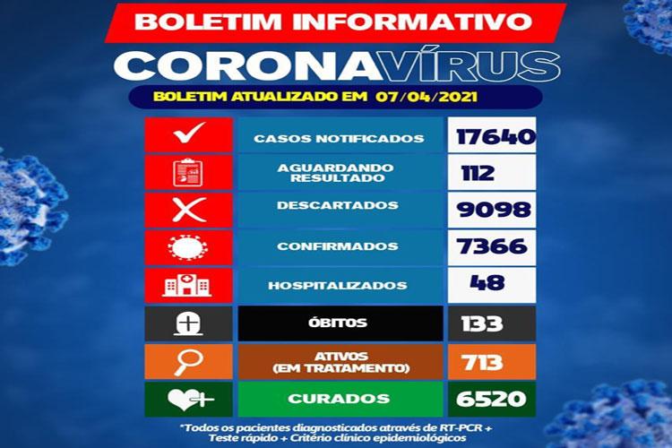 Brumado chega a 133 mortes por Covid-19