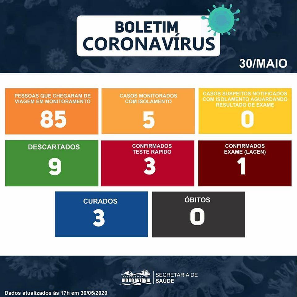Rio do Antônio:  03 pessoas estão curadas da Covid-19