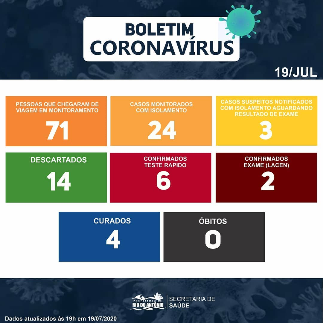 Rio do Antônio registra mais 02 casos de Covid-19