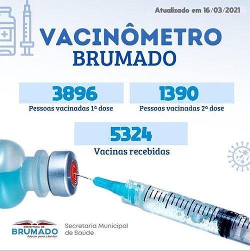 Covid-19: 5324 pessoas já foram vacinadas contra a doença