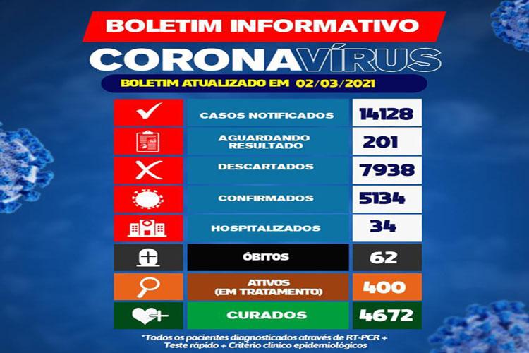 Brumado chega a 400 casos ativos da Covid-19