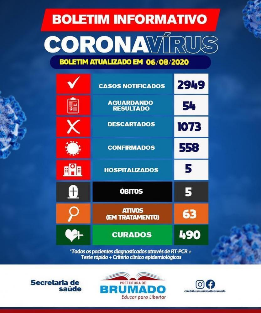 Brumado chega a 558 casos confirmados da Covid-19; 490 estão recuperados