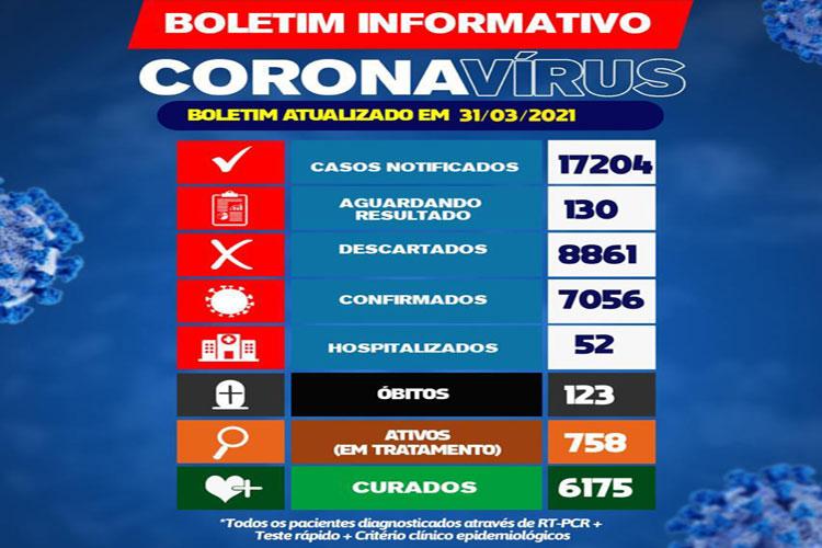Brumado chega a 123 mortes por Covid-19
