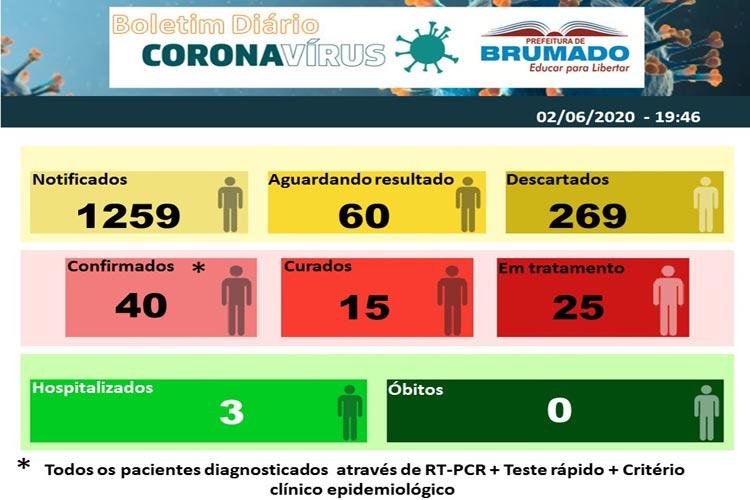Brumado: sobe para 40 número de pacientes com Covid-19