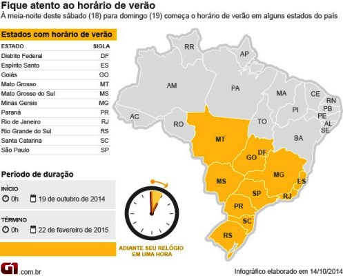 Horário de verão começa domingo (19) em meio a crise no setor elétrico