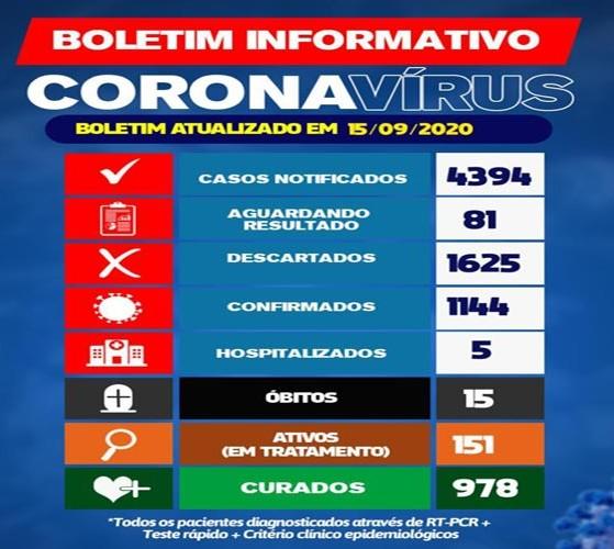 Brumado: 151 pessoas estão em tratamento em decorrência da Covid-19