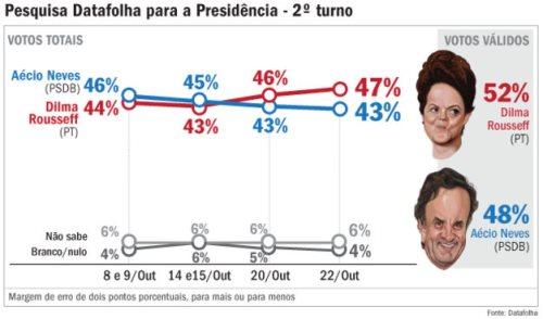 Dilma tem 52%, e Aécio, 48% dos votos válidos, diz pesquisa Datafolha