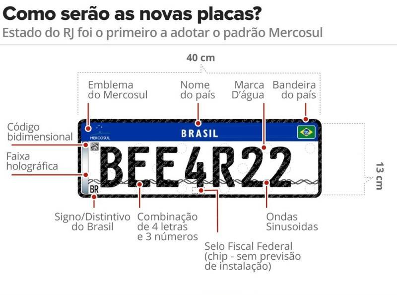 Prazo de implementação das placas do Mercosul na Bahia é novamente prorrogado
