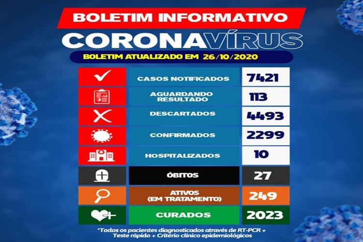 Brumado registra 249 casos ativos da Covid-19