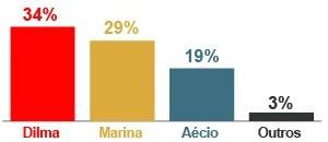 No segundo turno Marina venceria Dilma segundo pesquisa