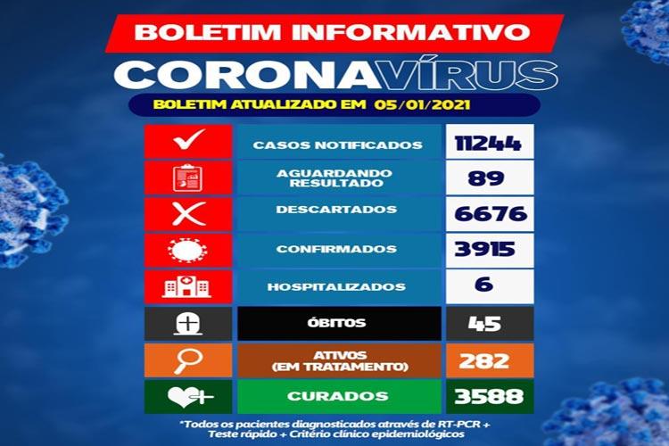 Brumado: 06 pessoas estão hospitalizadas devido a Covid-19