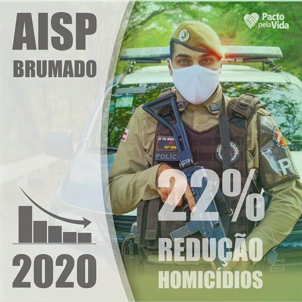 Brumado alcança 22% na redução de homicídios