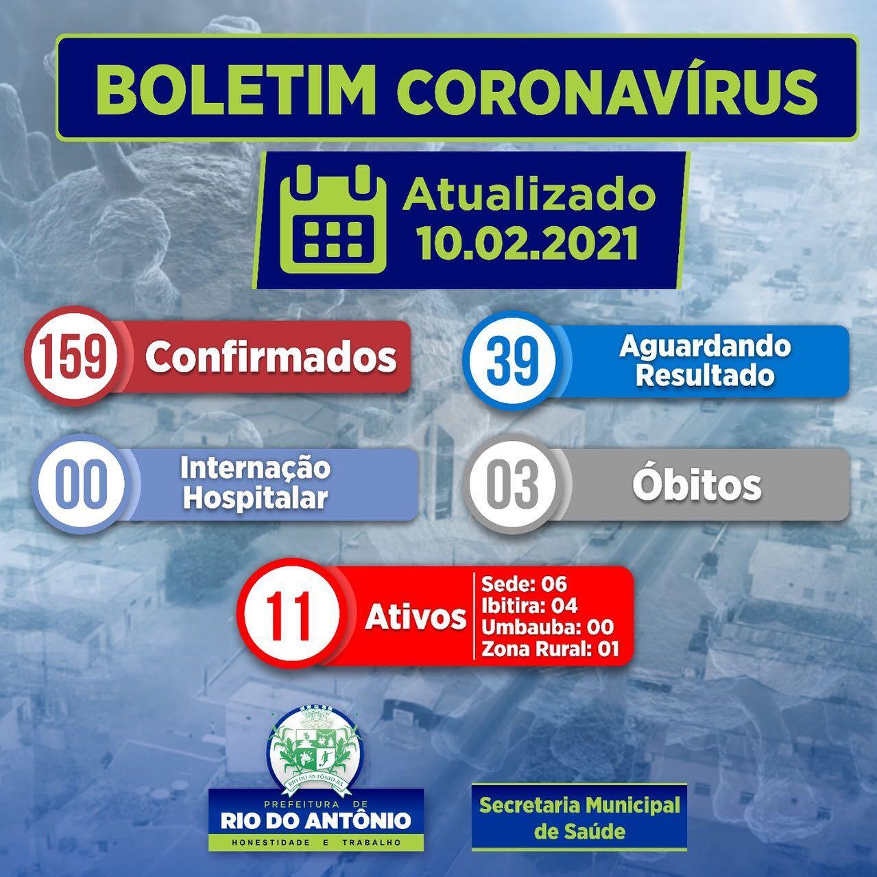 Rio do Antônio registra 11 casos ativos da Covid-19