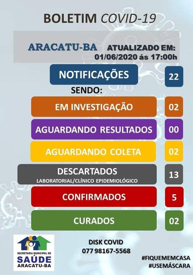 Aracatu: município registra mais um caso da Covid-19