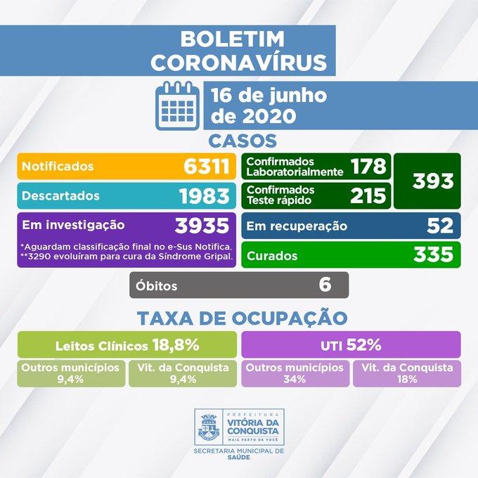 Vitória da Conquista contabiliza 335 pacientes curados  da Covid-19