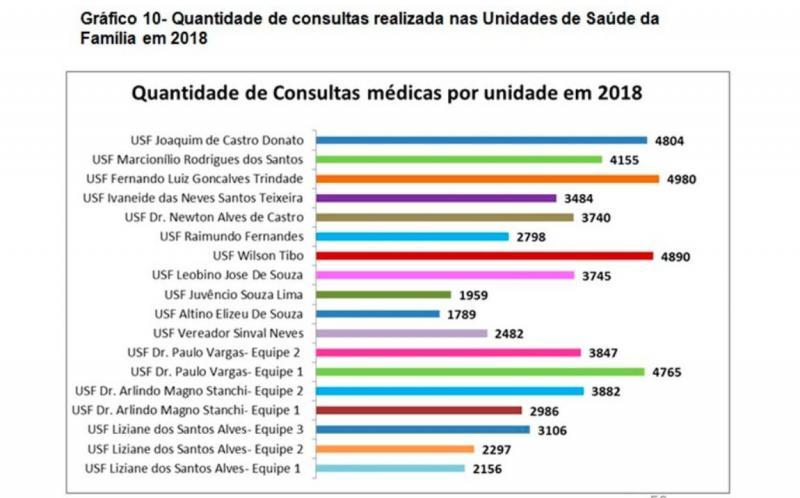 USFs de Brumado realizaram mais de 61 mil atendimentos em 2018