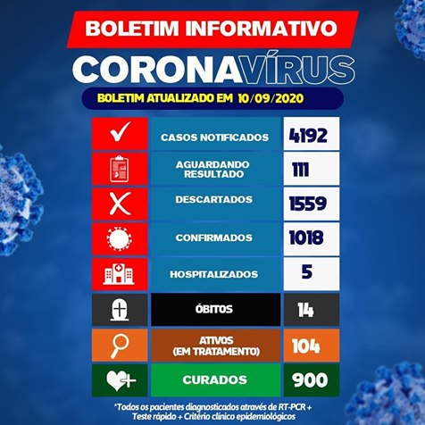 Brumado: Mais 02 pessoas morrem vítimas da Covid-19; total é de 14