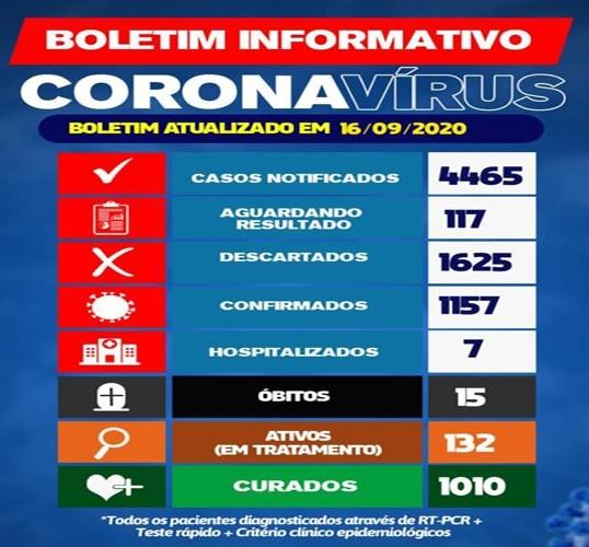Brumado: 1010  pessoas estão curadas da  Covid-19