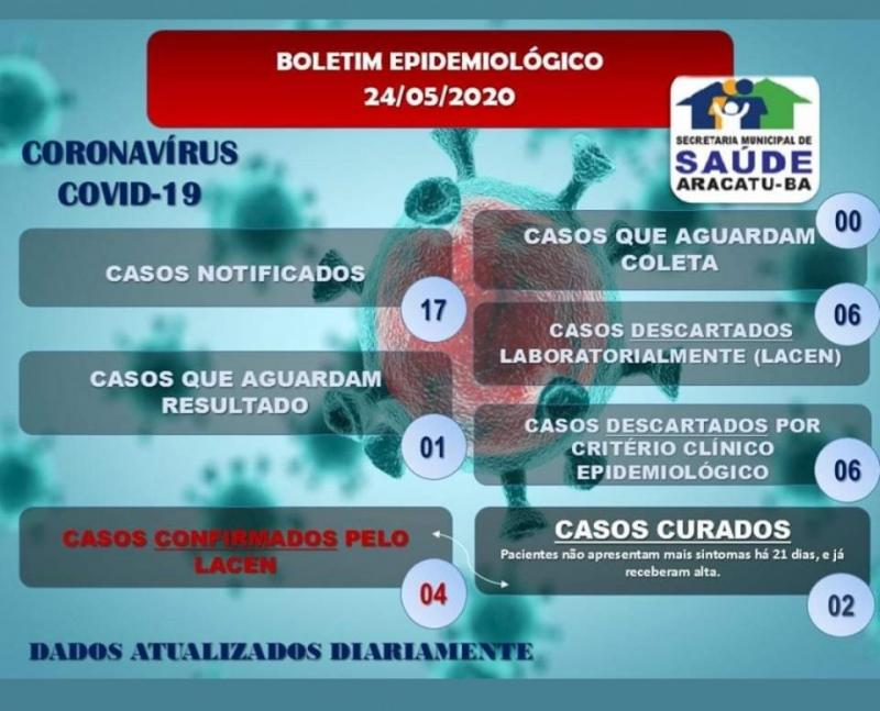 Secretaria de Saúde de Aracatu divulga novo Boletim Epidemiológico