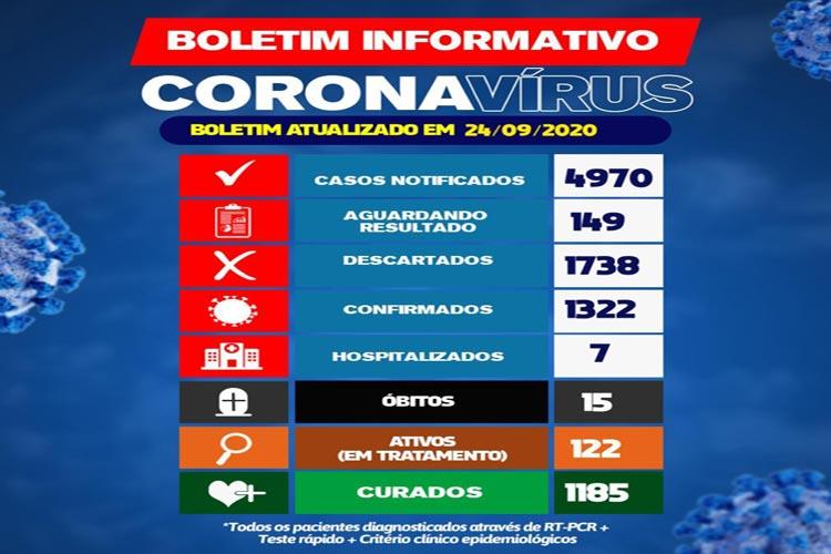 Brumado registra 1322 casos da Covid-19