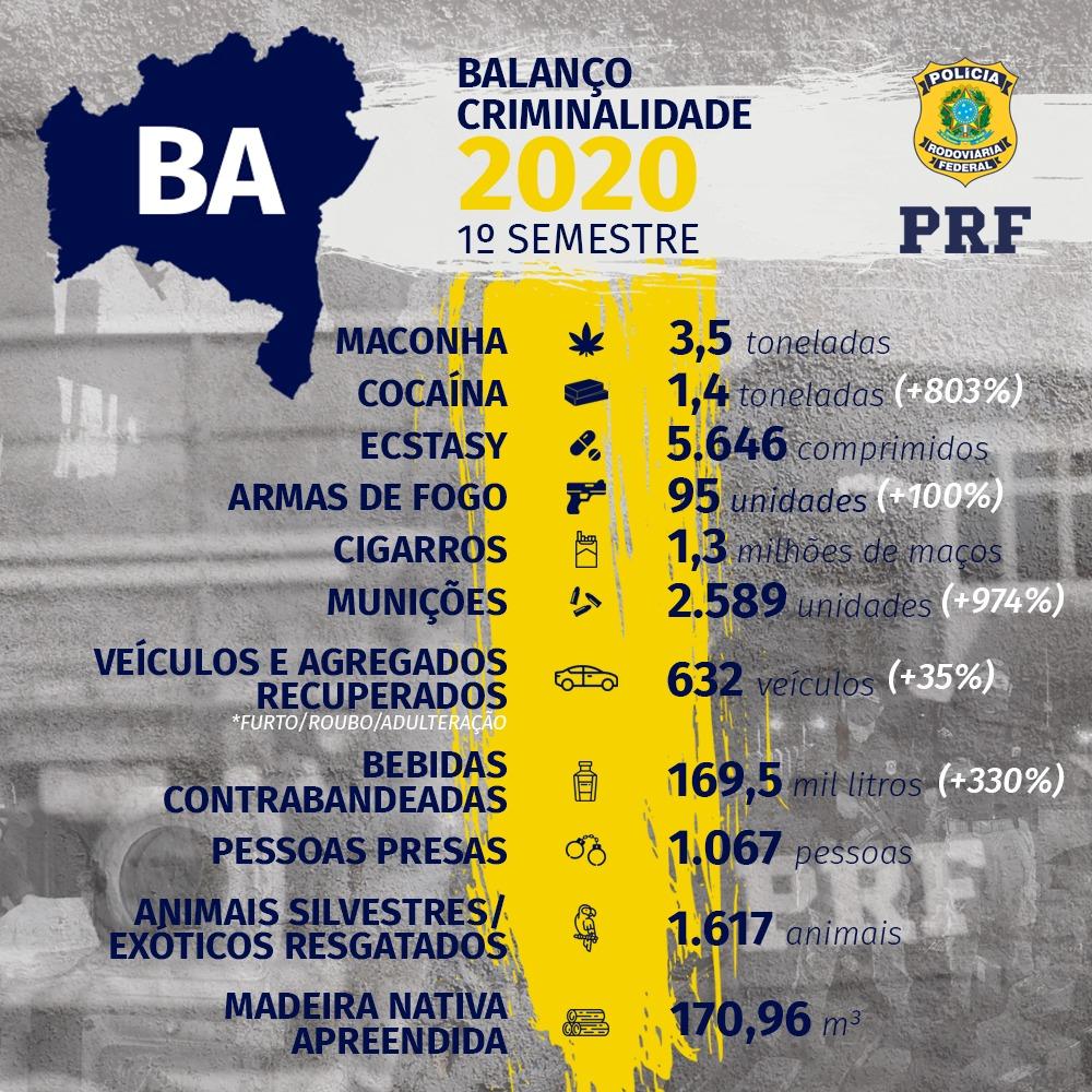 PRF faz balanço das ações realizadas na Bahia