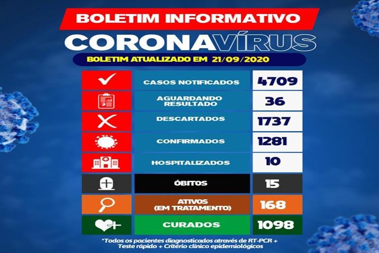 Brumado: 1098 pessoas estão curadas da Covid-19