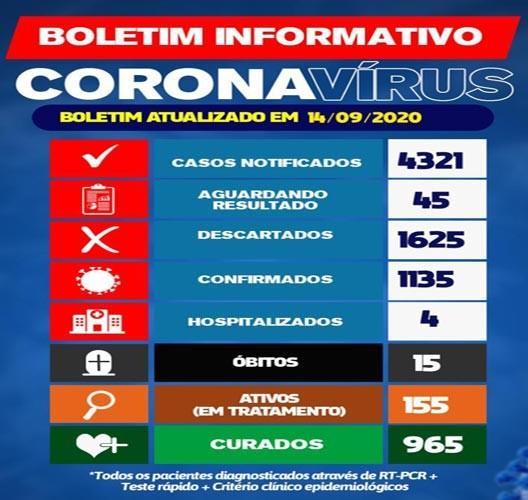 Brumado chega a 1135 casos de Covid-19