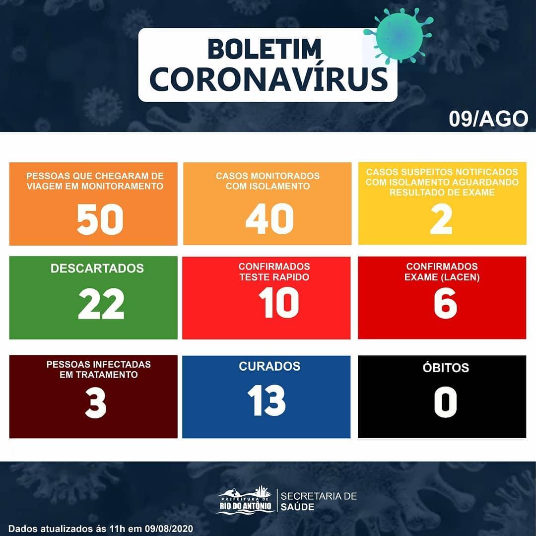 Rio do Antônio: 22 casos suspeitos de Covid-19 foram descartados