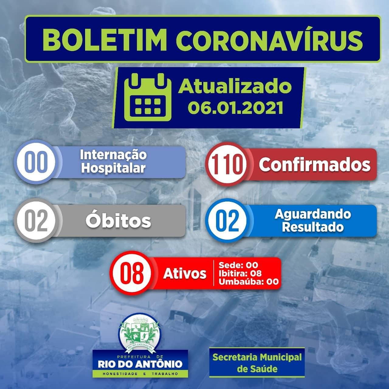 Rio do Antônio registra 08 casos ativos da Covid-19