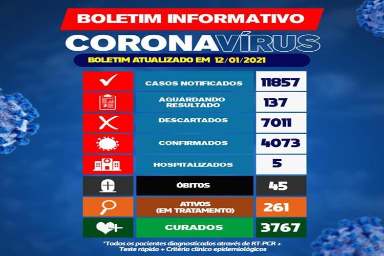 Brumado: 261 pessoas estão em tratamento para Covid-19