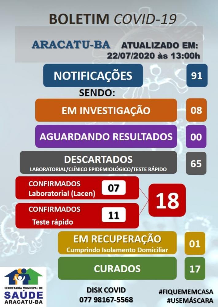 Aracatu: 65  casos suspeitos da Covid-19 foram descartados