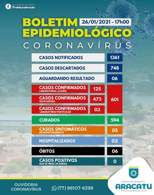 Aracatu chega a 601 casos confirmados de Covid-19