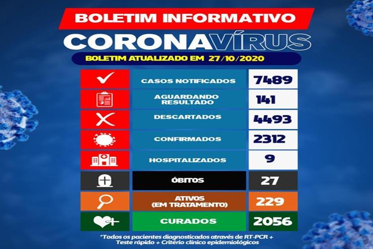 Brumado registra 229 casos ativos da Covid-19