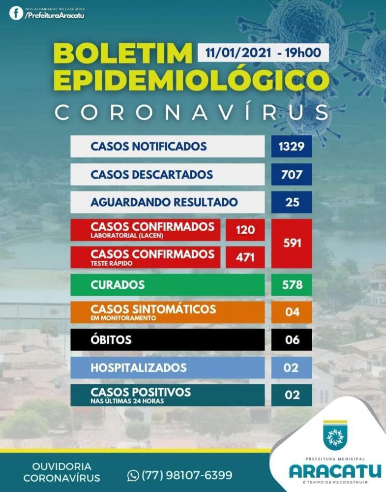 Aracatu registra 6ª morte por Covid-19