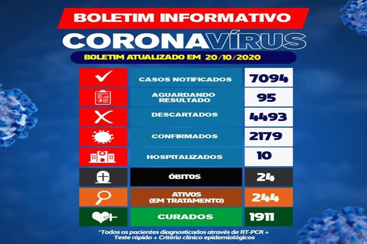 Brumado registra 1911 casos curados da Covid-19