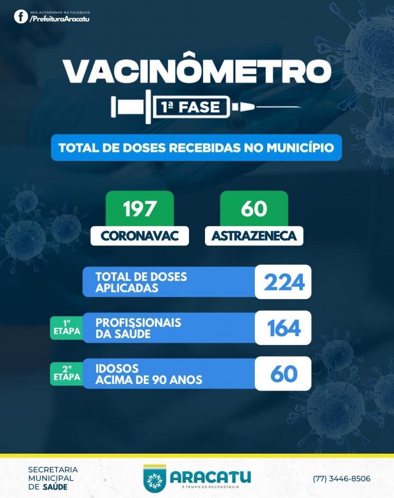 Aracatu já aplicou 224 doses da vacina contra Covid-19
