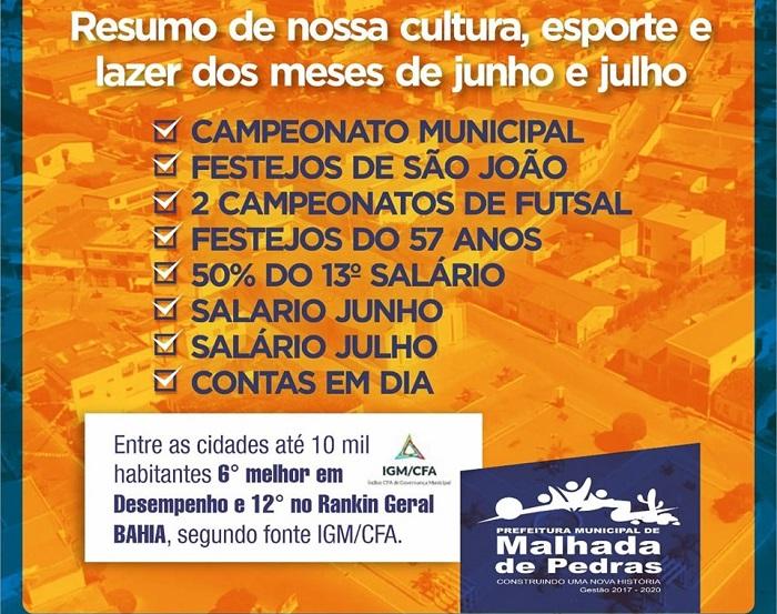 Malhada de Pedras está em 6º colocação em desenvolvimento entre as cidades de até 10 mil habitantes da Bahia