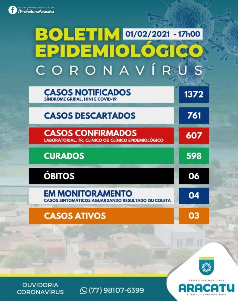 Aracatu chega a 607 casos confirmados de Covid-19