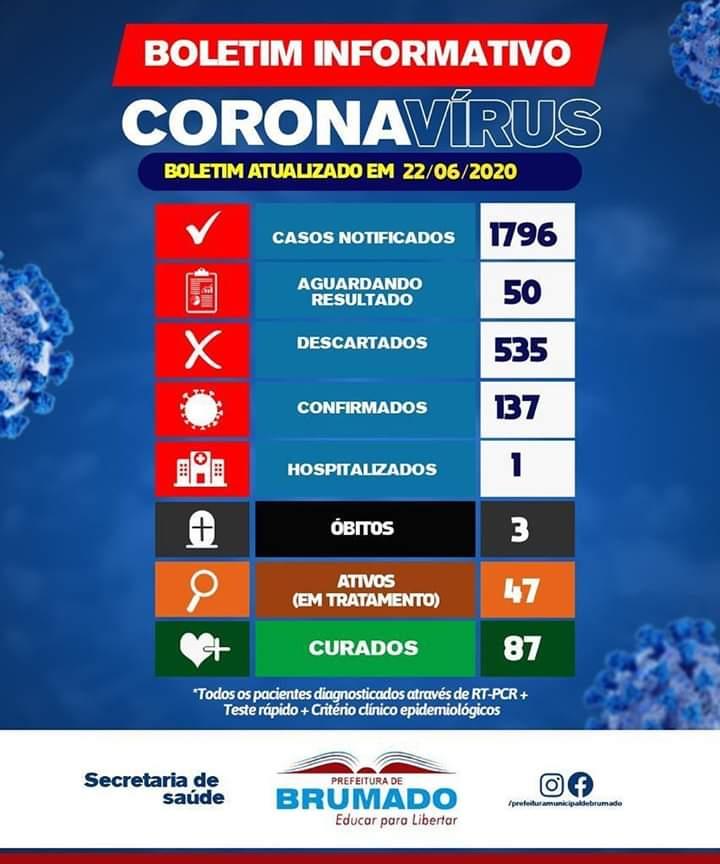 Brumado: 87 pessoas estão recuperadas da Covid-19