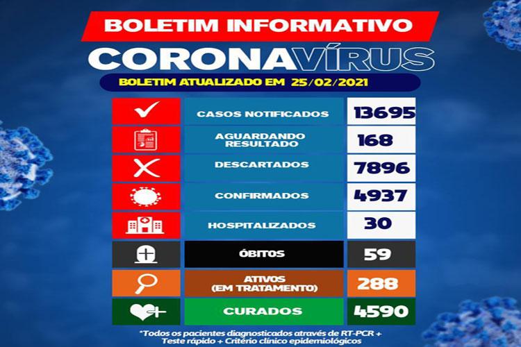Brumado: 30 pessoas estão hospitalizadas devido a Covid-19