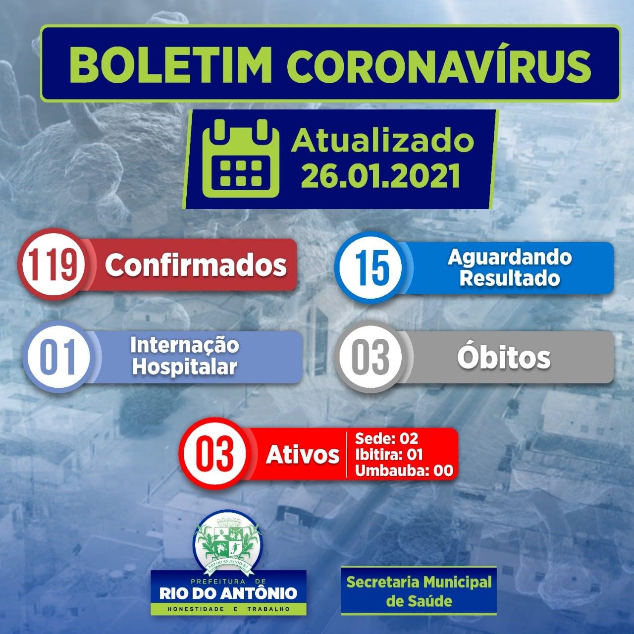 Rio do Antônio registra 03 casos ativos da Covid-19