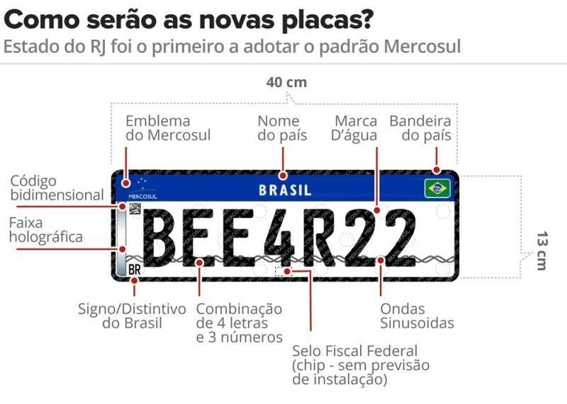 Prazo final de implementação das placas do Mercosul é prorrogado na Bahia por falta de empresas prestadoras do serviço