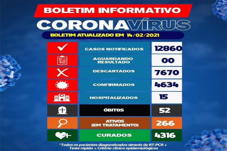 Brumado: 15 pessoas estão hospitalizadas devido a Covid-19