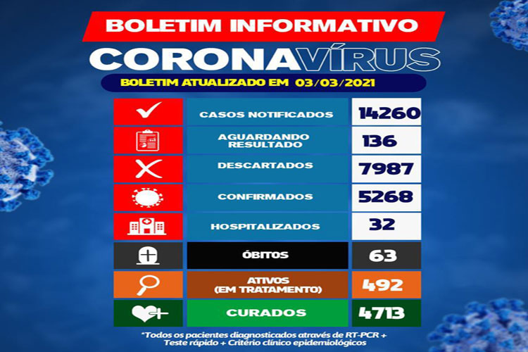 Brumado registra 63ª morte por Covid-19