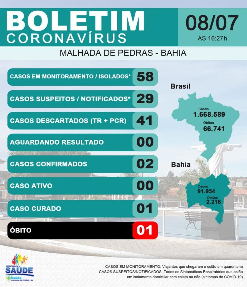 Malhada de Pedras: 41 casos suspeitos da Covid-19 já foram descartados