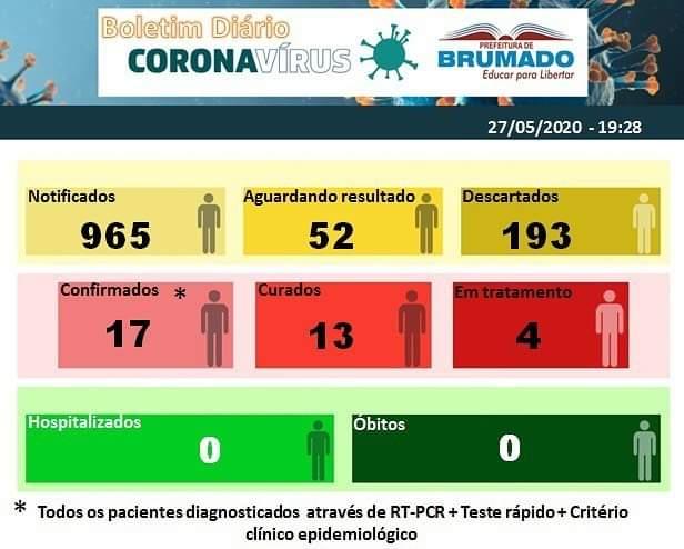 Brumado: Secretaria de Saúde muda forma de divulgar Boletim Covid-19