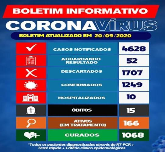 Brumado: 1068 pessoas estão curadas da Covid-19